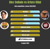 Alex Collado vs Arturo Vidal h2h player stats