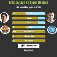 Alex Collado vs Diego Demme h2h player stats