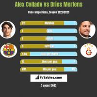 Alex Collado vs Dries Mertens h2h player stats