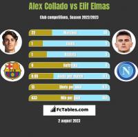 Alex Collado vs Elif Elmas h2h player stats