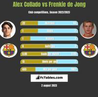 Alex Collado vs Frenkie de Jong h2h player stats