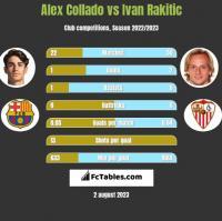 Alex Collado vs Ivan Rakitic h2h player stats