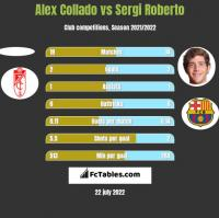 Alex Collado vs Sergi Roberto h2h player stats