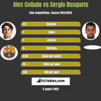 Alex Collado vs Sergio Busquets h2h player stats