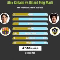 Alex Collado vs Ricard Puig Marti h2h player stats
