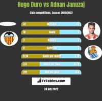 Hugo Duro vs Adnan Januzaj h2h player stats