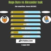Hugo Duro vs Alexander Isak h2h player stats