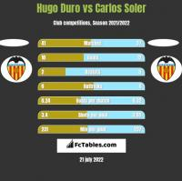 Hugo Duro vs Carlos Soler h2h player stats