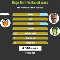 Hugo Duro vs Daniel Wass h2h player stats