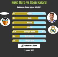Hugo Duro vs Eden Hazard h2h player stats