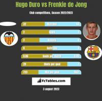 Hugo Duro vs Frenkie de Jong h2h player stats