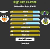 Hugo Duro vs Jason h2h player stats