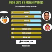 Hugo Duro vs Manuel Vallejo h2h player stats