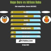 Hugo Duro vs Idrissu Baba h2h player stats