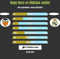 Hugo Duro vs Vinicius Junior h2h player stats