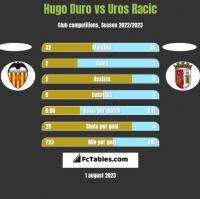 Hugo Duro vs Uros Racic h2h player stats