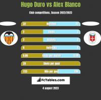 Hugo Duro vs Alex Blanco h2h player stats
