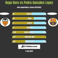 Hugo Duro vs Pedro Gonzales Lopez h2h player stats