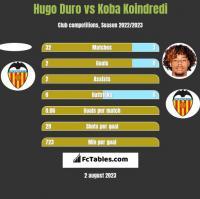 Hugo Duro vs Koba Koindredi h2h player stats