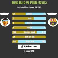 Hugo Duro vs Pablo Gavira h2h player stats