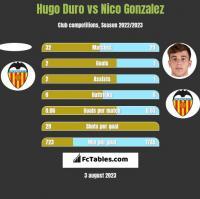 Hugo Duro vs Nico Gonzalez h2h player stats