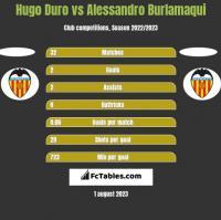 Hugo Duro vs Alessandro Burlamaqui h2h player stats