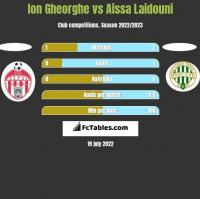 Ion Gheorghe vs Aissa Laidouni h2h player stats