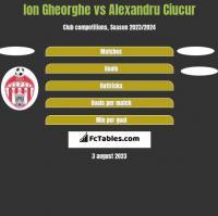 Ion Gheorghe vs Alexandru Ciucur h2h player stats