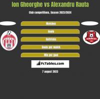 Ion Gheorghe vs Alexandru Rauta h2h player stats