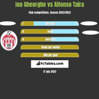Ion Gheorghe vs Alfonso Taira h2h player stats