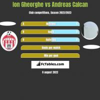 Ion Gheorghe vs Andreas Calcan h2h player stats
