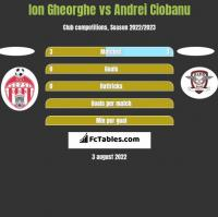 Ion Gheorghe vs Andrei Ciobanu h2h player stats