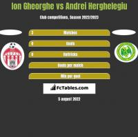 Ion Gheorghe vs Andrei Herghelegiu h2h player stats