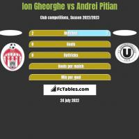 Ion Gheorghe vs Andrei Pitian h2h player stats