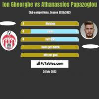 Ion Gheorghe vs Athanassios Papazoglou h2h player stats