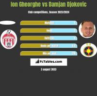 Ion Gheorghe vs Damjan Djokovic h2h player stats
