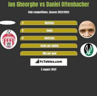 Ion Gheorghe vs Daniel Offenbacher h2h player stats