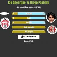 Ion Gheorghe vs Diego Fabbrini h2h player stats