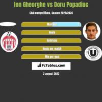 Ion Gheorghe vs Doru Popadiuc h2h player stats