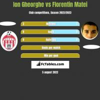 Ion Gheorghe vs Florentin Matei h2h player stats