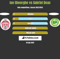 Ion Gheorghe vs Gabriel Deac h2h player stats