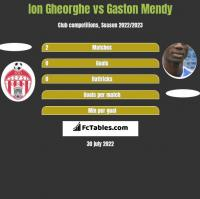 Ion Gheorghe vs Gaston Mendy h2h player stats