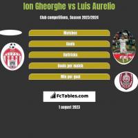 Ion Gheorghe vs Luis Aurelio h2h player stats