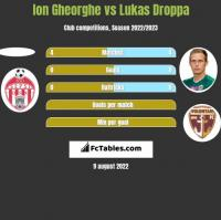Ion Gheorghe vs Lukas Droppa h2h player stats