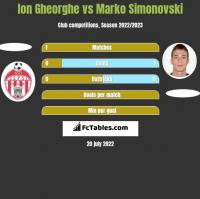 Ion Gheorghe vs Marko Simonovski h2h player stats