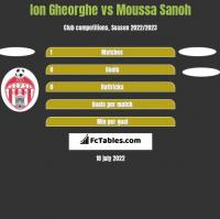 Ion Gheorghe vs Moussa Sanoh h2h player stats