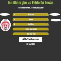Ion Gheorghe vs Pablo De Lucas h2h player stats