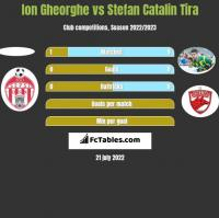 Ion Gheorghe vs Stefan Catalin Tira h2h player stats