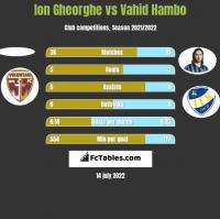 Ion Gheorghe vs Vahid Hambo h2h player stats