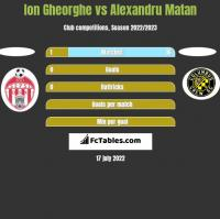 Ion Gheorghe vs Alexandru Matan h2h player stats